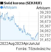 Svéd korona (SEK/HUF) árfolyam grafikon, minta grafikon
