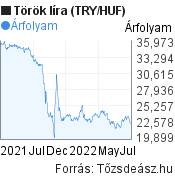 Török líra (TRY/HUF) árfolyam grafikon, minta grafikon