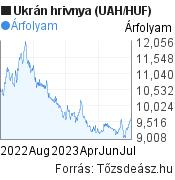 Ukrán hrivnya (UAH/HUF) árfolyam grafikon, minta grafikon