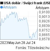 3 hónapos USA dollár-Svájci frank árfolyam grafikon, minta grafikon