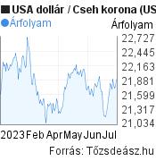 6 hónapos USA dollár-Cseh korona árfolyam grafikon, minta grafikon