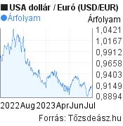 1 éves USA dollár-Euró (USD/EUR) árfolyam grafikon, minta grafikon