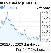 USD/HUF árfolyam grafikon, 1 év