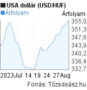 1 hónapos USA dollár (USD/HUF) árfolyam grafikon, minta grafikon