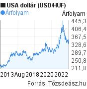 USA dollár árfolyam grafikon, elmúlt 10 év. (USD/HUF), minta grafikon