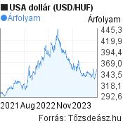 USA dollár árfolyam grafikon, elmúlt 2 év. (USD/HUF), minta grafikon
