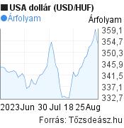 USA dollár árfolyam grafikon, elmúlt 2 hónap. (USD/HUF), minta grafikon