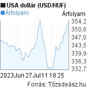 2 hónapos USA dollár (USD/HUF) árfolyam grafikon, minta grafikon