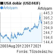 20 éves USA dollár (USD/HUF) árfolyam grafikon, minta grafikon