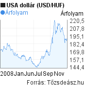 2008 évi USA dollár (USD/HUF) árfolyam grafikon, minta grafikon