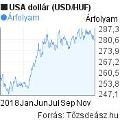 2018 évi USA dollár (USD/HUF) árfolyam grafikon, minta grafikon