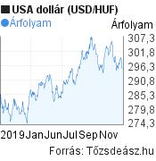 2019 évi USA dollár (USD/HUF) árfolyam grafikon, minta grafikon