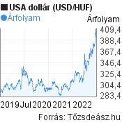 USA dollár árfolyam grafikon, elmúlt 3 év. (USD/HUF), minta grafikon