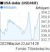 USA dollár árfolyam grafikon, elmúlt 3 hónap. (USD/HUF), minta grafikon