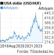 USA dollár árfolyam grafikon, elmúlt 5 év. (USD/HUF), minta grafikon