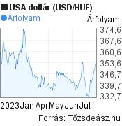 USA dollár árfolyam grafikon, elmúlt 6 hónap. (USD/HUF), minta grafikon