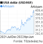 USA dollár árfolyam grafikon. (USD/HUF), minta grafikon