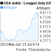 2 hónapos USA dollár-Lengyel zloty árfolyam grafikon, minta grafikon