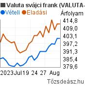 Valuta svájci frank árfolyam grafikon (CHF/HUF), minta grafikon