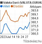 Valuta Euró árfolyam grafikon (EUR/HUF), minta grafikon