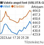 Valuta angol font árfolyam grafikon (GBP/HUF), minta grafikon
