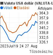 Valuta USA dollár árfolyam grafikon (USD/HUF), minta grafikon